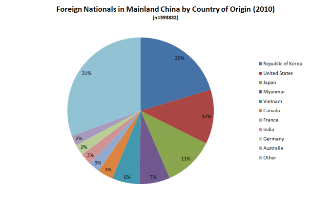 mainland_china_foreign_nationals_by_country_of_origin_2010